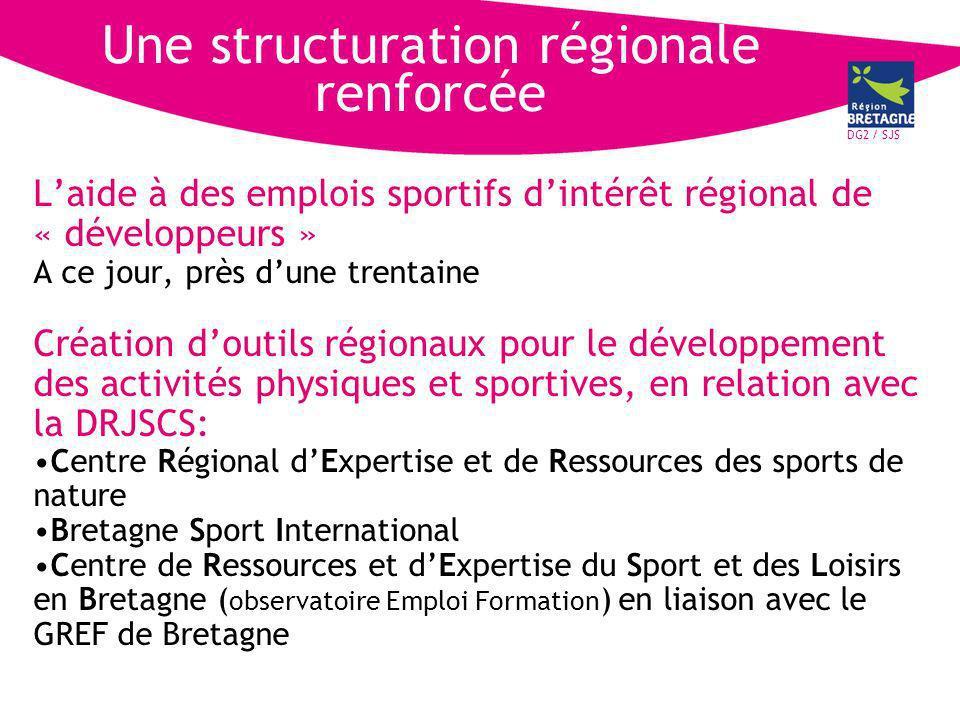 DG2 / SJS Laide à des emplois sportifs dintérêt régional de « développeurs » A ce jour, près dune trentaine Création doutils régionaux pour le développement des activités physiques et sportives, en relation avec la DRJSCS: Centre Régional dExpertise et de Ressources des sports de nature Bretagne Sport International Centre de Ressources et dExpertise du Sport et des Loisirs en Bretagne ( observatoire Emploi Formation ) en liaison avec le GREF de Bretagne Une structuration régionale renforcée