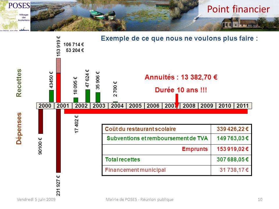 Point financier Emprunts Mairie de POSES - Réunion publiqueVendredi 5 juin 20099 Total des emprunts contractés Mensualités demprunts en Euros Date de
