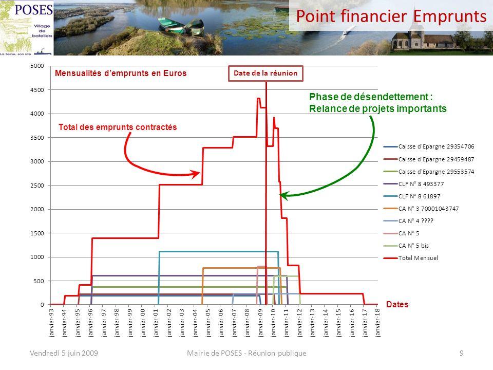 Point financier Emprunts Mairie de POSES - Réunion publiqueVendredi 5 juin 20099 Total des emprunts contractés Mensualités demprunts en Euros Date de la réunion Dates Phase de désendettement : Relance de projets importants