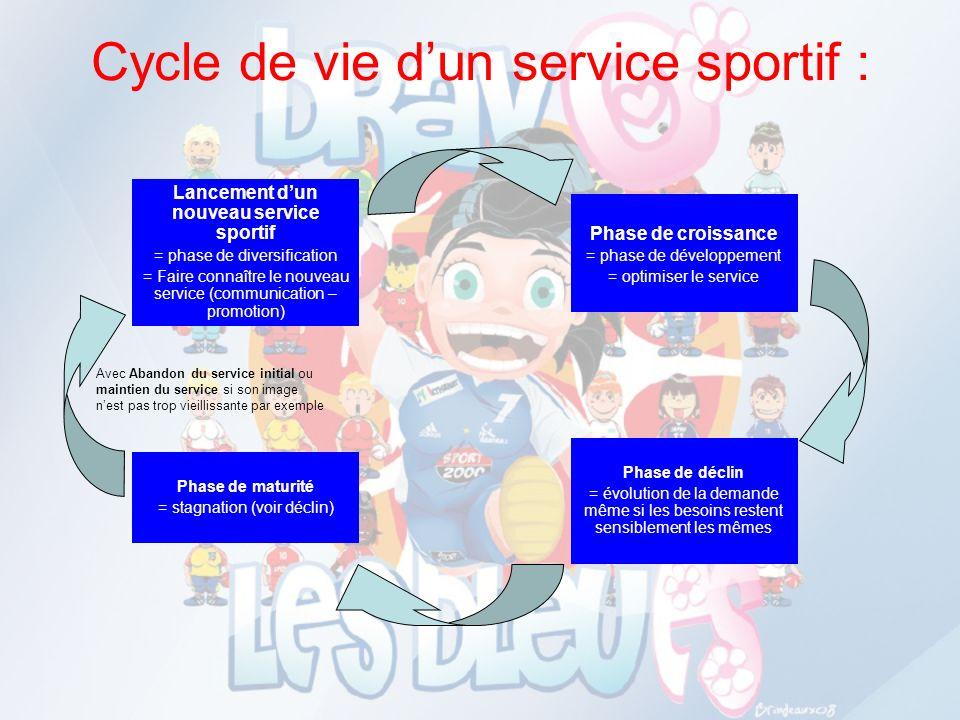 Cycle de vie dun service sportif : Lancement dun nouveau service sportif = phase de diversification = Faire connaître le nouveau service (communicatio