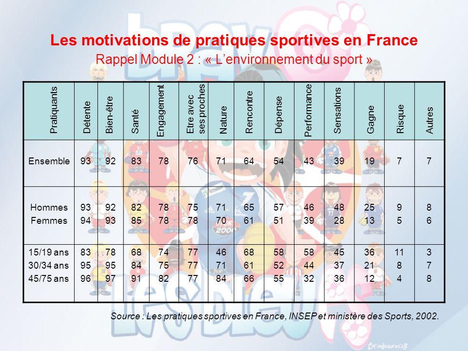 Les motivations de pratiques sportives en France Rappel Module 2 : « Lenvironnement du sport » Ensemble939283787671645443391977 Hommes Femmes 93 94 92