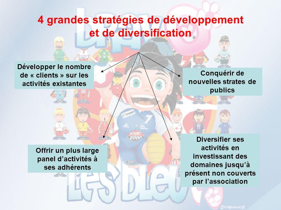 4 grandes stratégies de développement et de diversification Développer le nombre de « clients » sur les activités existantes Conquérir de nouvelles st