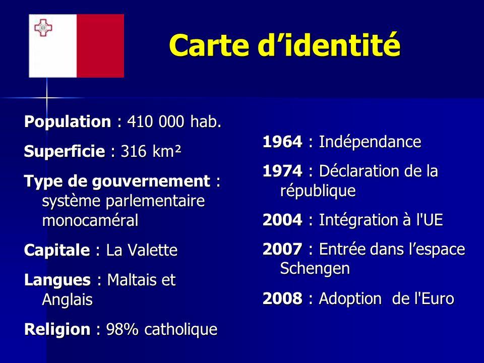 Carte didentité Population : 410 000 hab. Superficie : 316 km² Type de gouvernement : système parlementaire monocaméral Capitale : La Valette Langues