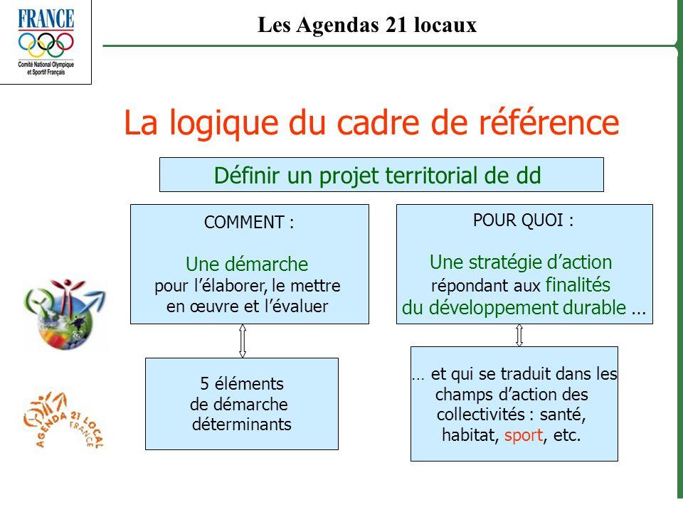 La logique du cadre de référence Définir un projet territorial de dd COMMENT : Une démarche pour lélaborer, le mettre en œuvre et lévaluer POUR QUOI :