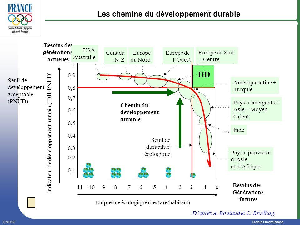 CNOSFDenis Cheminade Janvier 2006 Les chemins du développement durable 1 0,9 0,8 0,7 0,6 0,4 0,3 0,2 0,5 0,1 10654897321011 Empreinte écologique (hect
