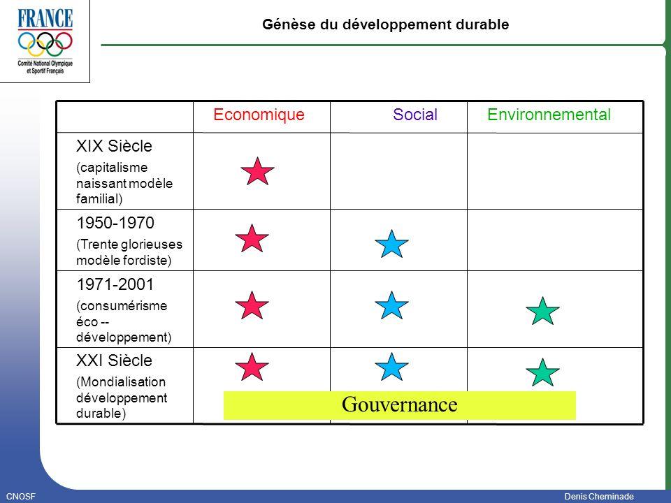 CNOSF / Cheminade Denis24 Un plan daction 21 Objectifs « buts à atteindre » 74 recommandations concrètes « choses à faire » L Agenda 21 du sport français