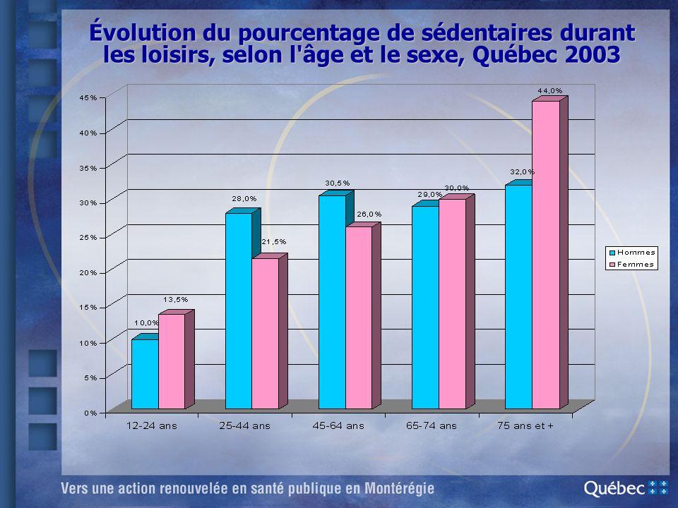 Évolution du pourcentage de sédentaires durant les loisirs, selon l'âge et le sexe, Québec 2003