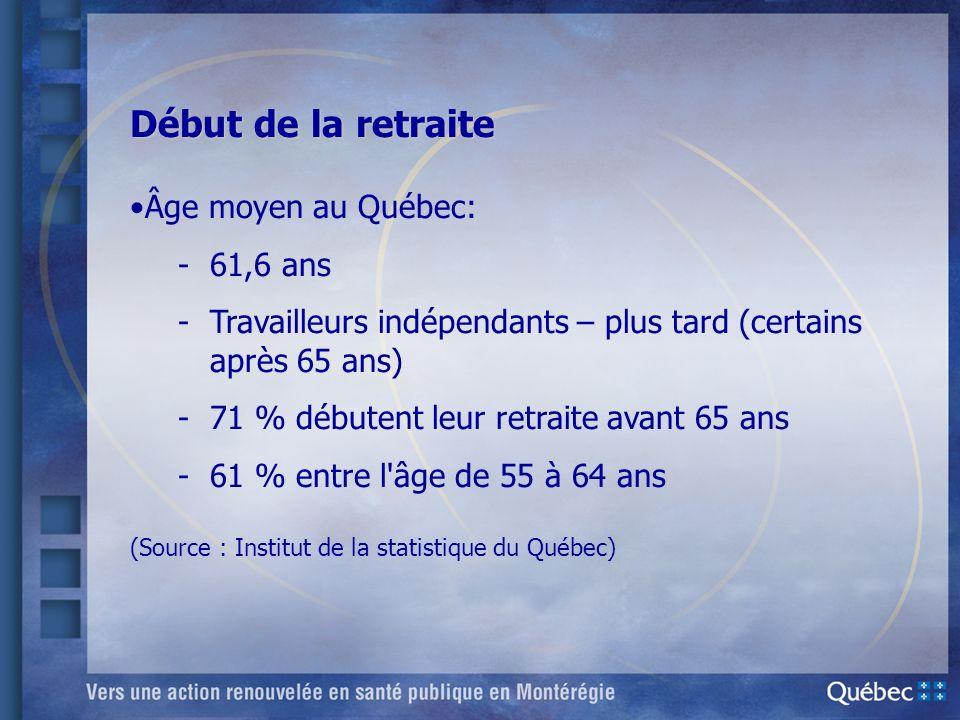 Début de la retraite Âge moyen au Québec: -61,6 ans -Travailleurs indépendants – plus tard (certains après 65 ans) -71 % débutent leur retraite avant