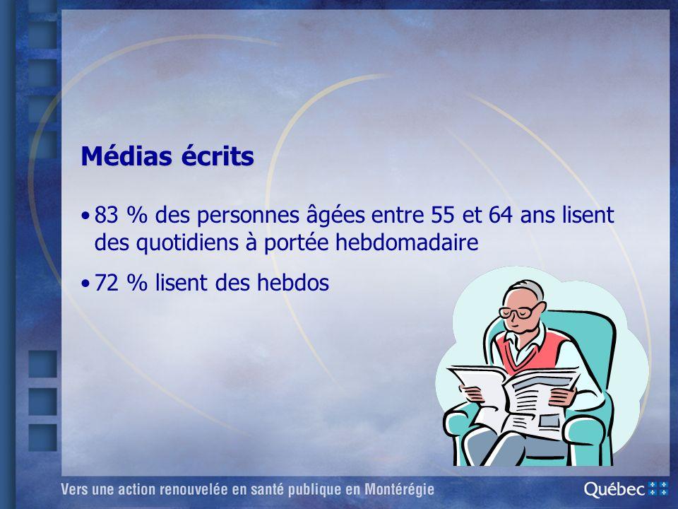 Médias écrits 83 % des personnes âgées entre 55 et 64 ans lisent des quotidiens à portée hebdomadaire 72 % lisent des hebdos
