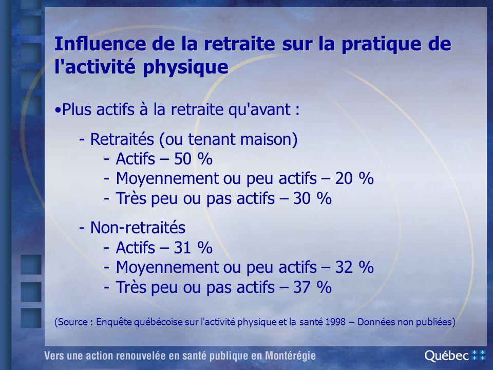 Influence de la retraite sur la pratique de l'activité physique Plus actifs à la retraite qu'avant : -Retraités (ou tenant maison) -Actifs – 50 % -Moy