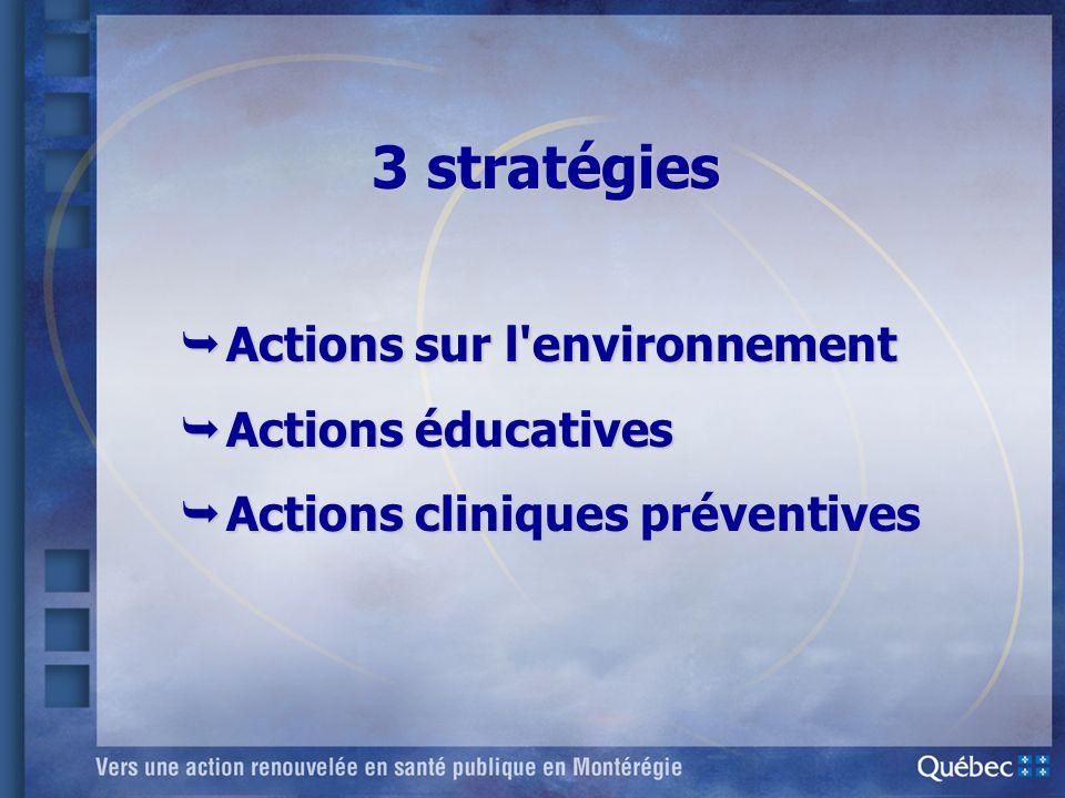 3 stratégies Actions sur l'environnement Actions sur l'environnement Actions éducatives Actions éducatives Actions cliniques préventives Actions clini