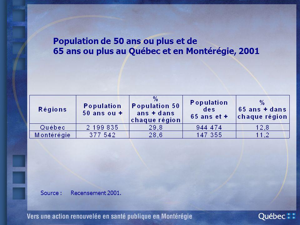 Population de 50 ans ou plus et de 65 ans ou plus au Québec et en Montérégie, 2001 Source : Recensement 2001.