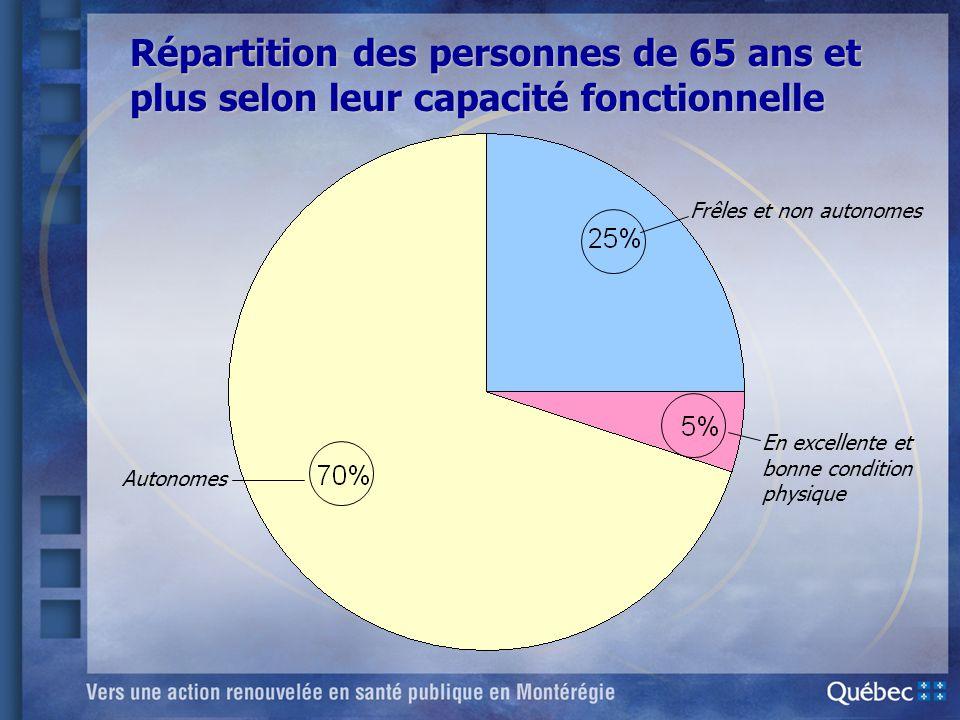 Répartition des personnes de 65 ans et plus selon leur capacité fonctionnelle Frêles et non autonomes En excellente et bonne condition physique Autono