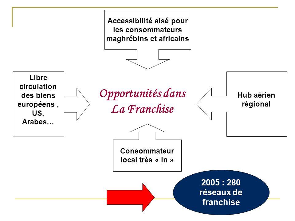 Opportunités dans La Franchise Hub aérien régional Consommateur local très « In » Libre circulation des biens européens, US, Arabes… Accessibilité ais