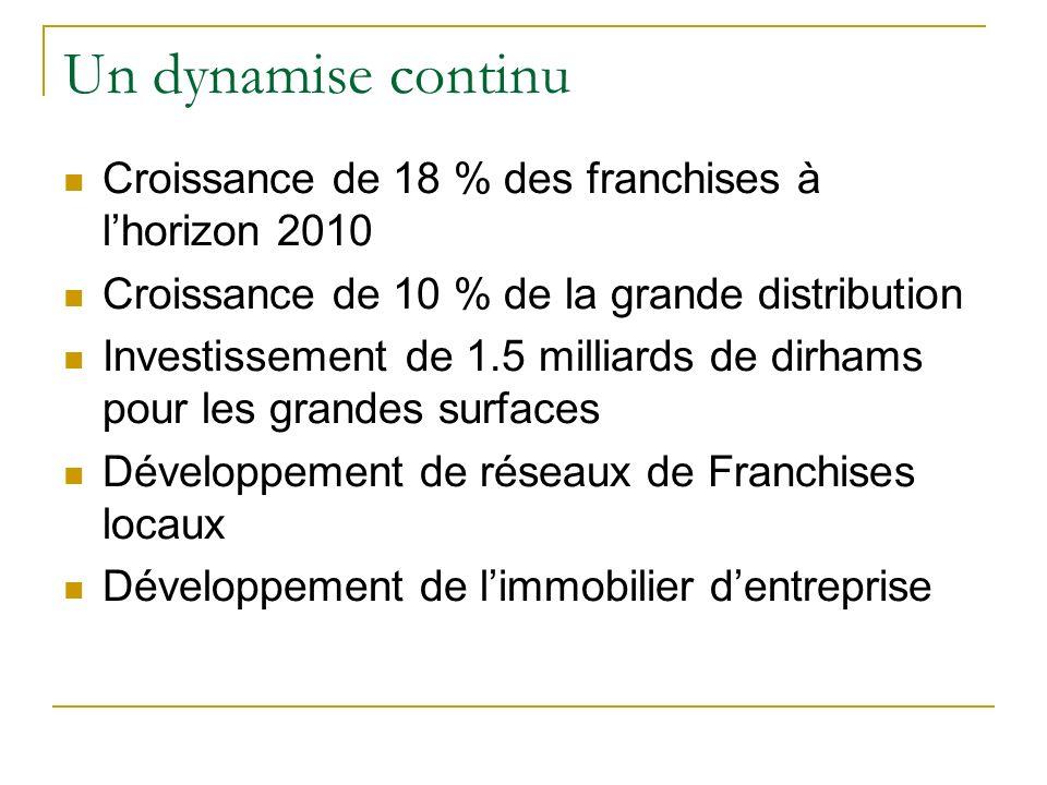 Un dynamise continu Croissance de 18 % des franchises à lhorizon 2010 Croissance de 10 % de la grande distribution Investissement de 1.5 milliards de
