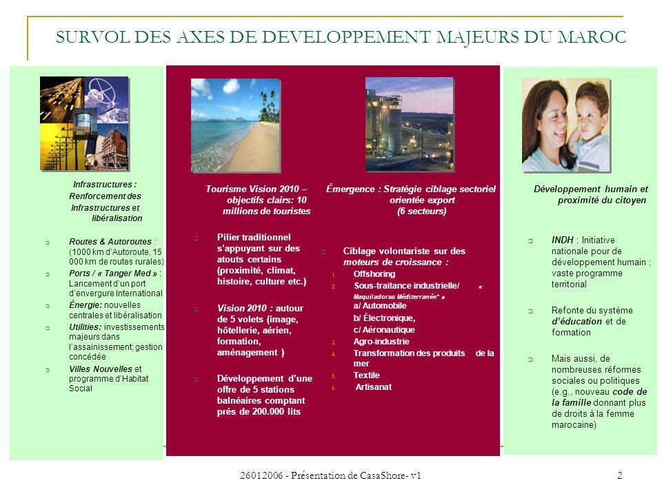 26012006 - Présentation de CasaShore- v1 2 SURVOL DES AXES DE DEVELOPPEMENT MAJEURS DU MAROC Infrastructures : Renforcement des Infrastructures et lib
