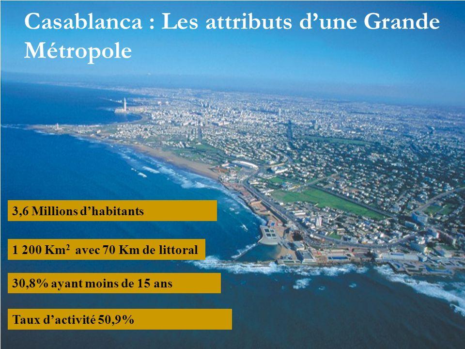 1 200 Km 2 avec 70 Km de littoral 3,6 Millions dhabitants 30,8% ayant moins de 15 ans Taux dactivité 50,9% Casablanca : Les attributs dune Grande Métr