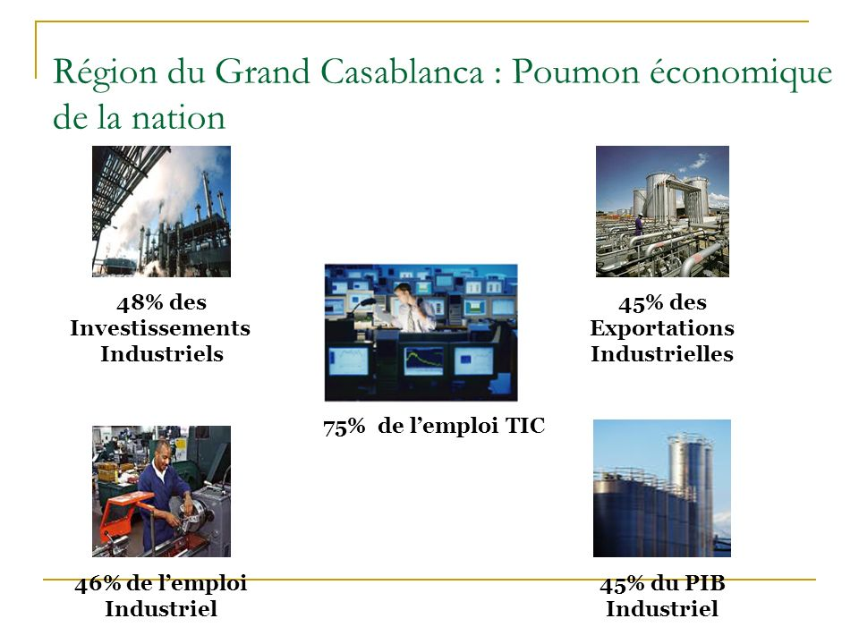 Région du Grand Casablanca : Poumon économique de la nation 45% des Exportations Industrielles 48% des Investissements Industriels 45% du PIB Industri