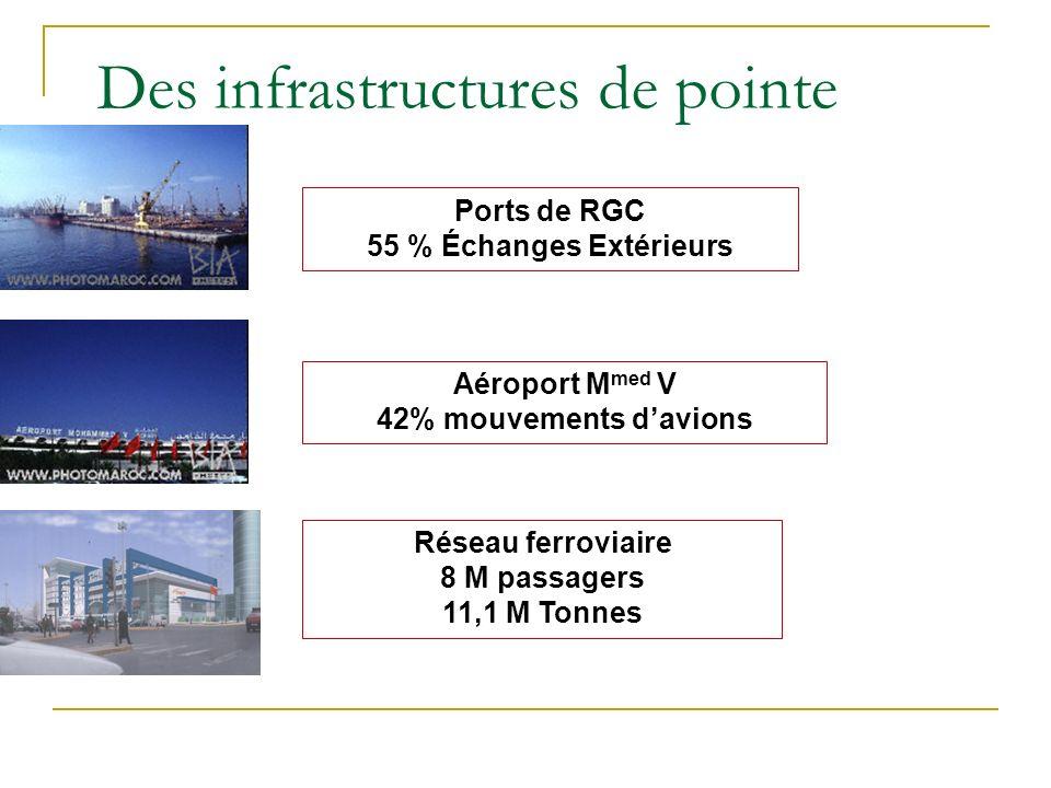 Des infrastructures de pointe Ports de RGC 55 % Échanges Extérieurs Réseau ferroviaire 8 M passagers 11,1 M Tonnes Aéroport M med V 42% mouvements dav