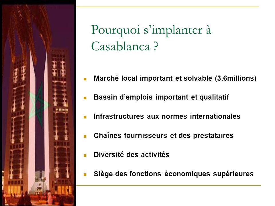 Pourquoi simplanter à Casablanca ? Marché local important et solvable (3.6millions) Bassin demplois important et qualitatif Infrastructures aux normes
