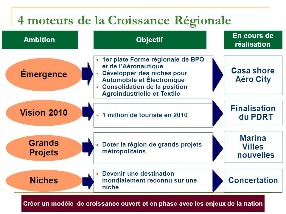 4 moteurs de la Croissance Régionale Créer un modèle de croissance ouvert et en phase avec les enjeux de la nation Émergence Niches Vision 2010 Grands