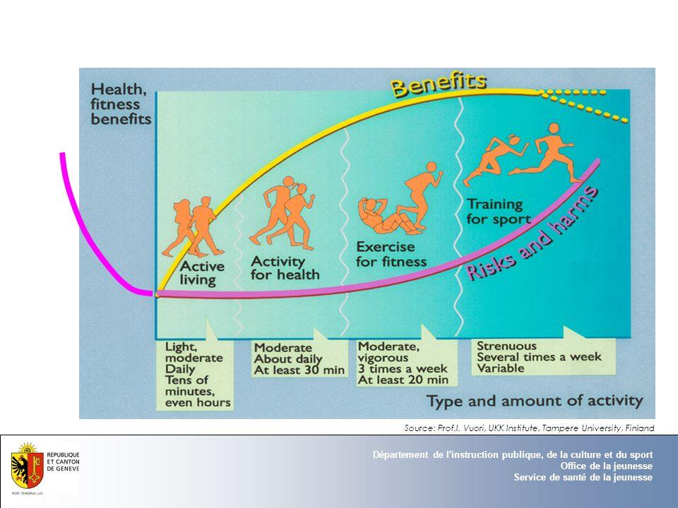 Département de l'instruction publique, de la culture et du sport Office de la jeunesse Service de santé de la jeunesse Source: Prof.I. Vuori, UKK Inst