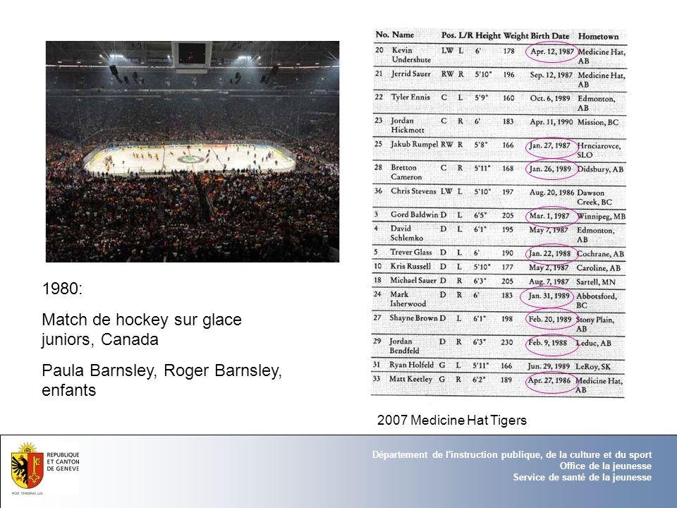 Département de l'instruction publique, de la culture et du sport Office de la jeunesse Service de santé de la jeunesse 1980: Match de hockey sur glace