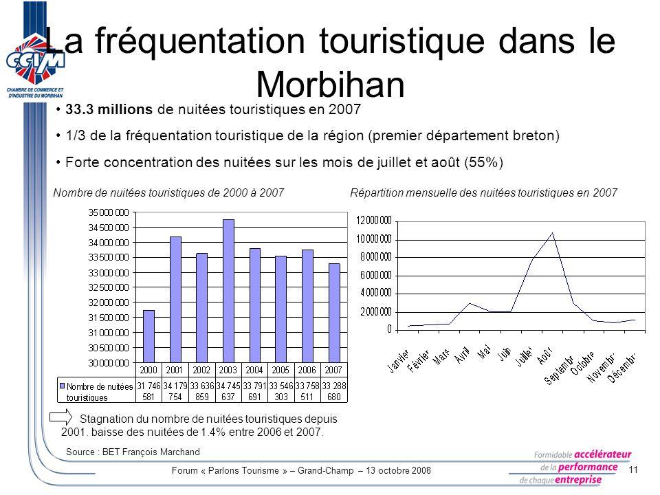 Forum « Parlons Tourisme » – Grand-Champ – 13 octobre 2008 11 La fréquentation touristique dans le Morbihan Nombre de nuitées touristiques de 2000 à 2