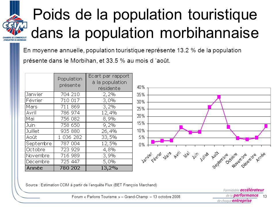 Forum « Parlons Tourisme » – Grand-Champ – 13 octobre 2008 13 Poids de la population touristique dans la population morbihannaise En moyenne annuelle,