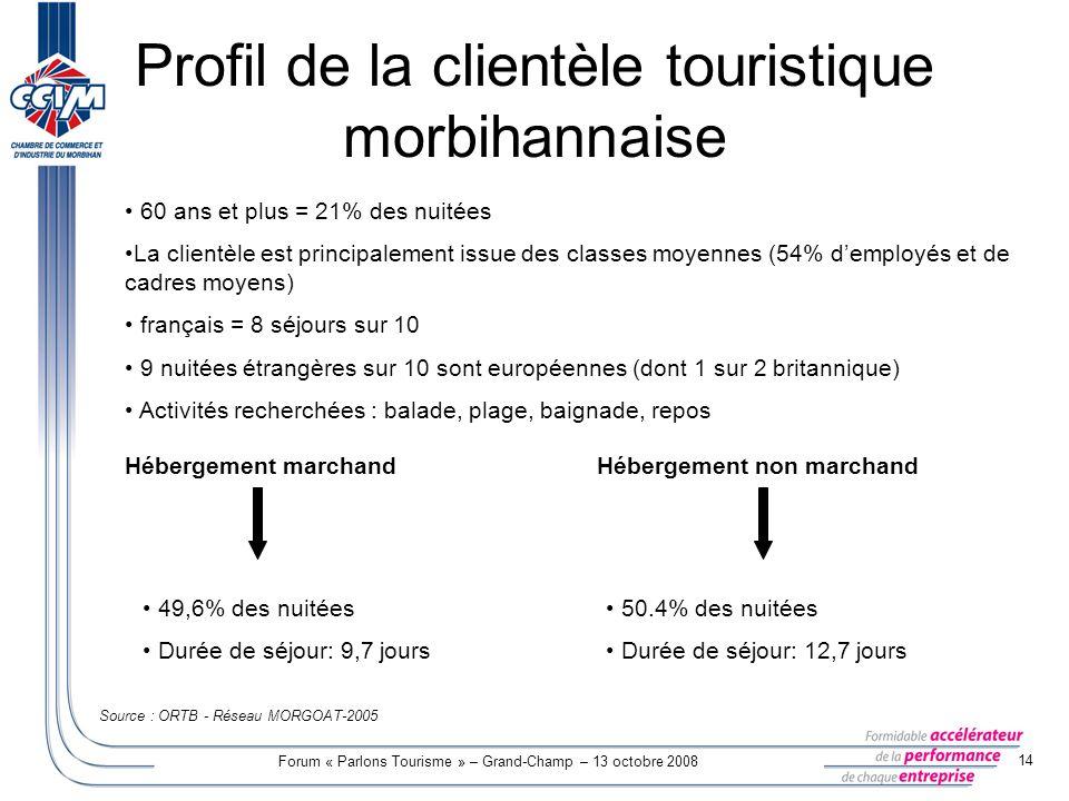 Forum « Parlons Tourisme » – Grand-Champ – 13 octobre 2008 14 Profil de la clientèle touristique morbihannaise 60 ans et plus = 21% des nuitées La cli