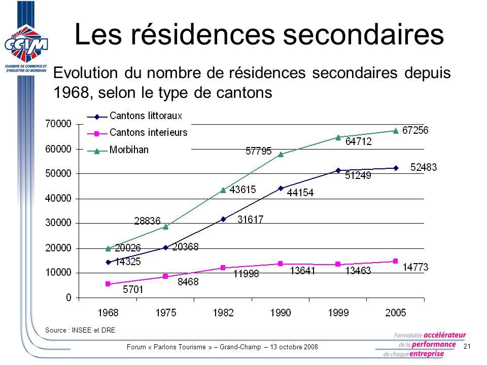 Forum « Parlons Tourisme » – Grand-Champ – 13 octobre 2008 21 Les résidences secondaires Evolution du nombre de résidences secondaires depuis 1968, se