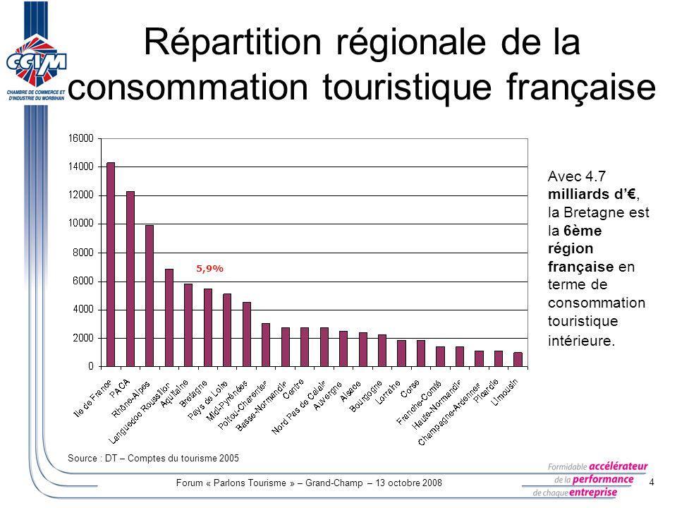 Forum « Parlons Tourisme » – Grand-Champ – 13 octobre 2008 5 Poids de la consommation touristique dans le PIB du Morbihan Évaluation de la consommation touristique intérieure du Morbihan Part de la consommation touristique dans le PIB du Morbihan* La part de la consommation touristique dans le PIB du Morbihan sélève à 10 % en 2005.