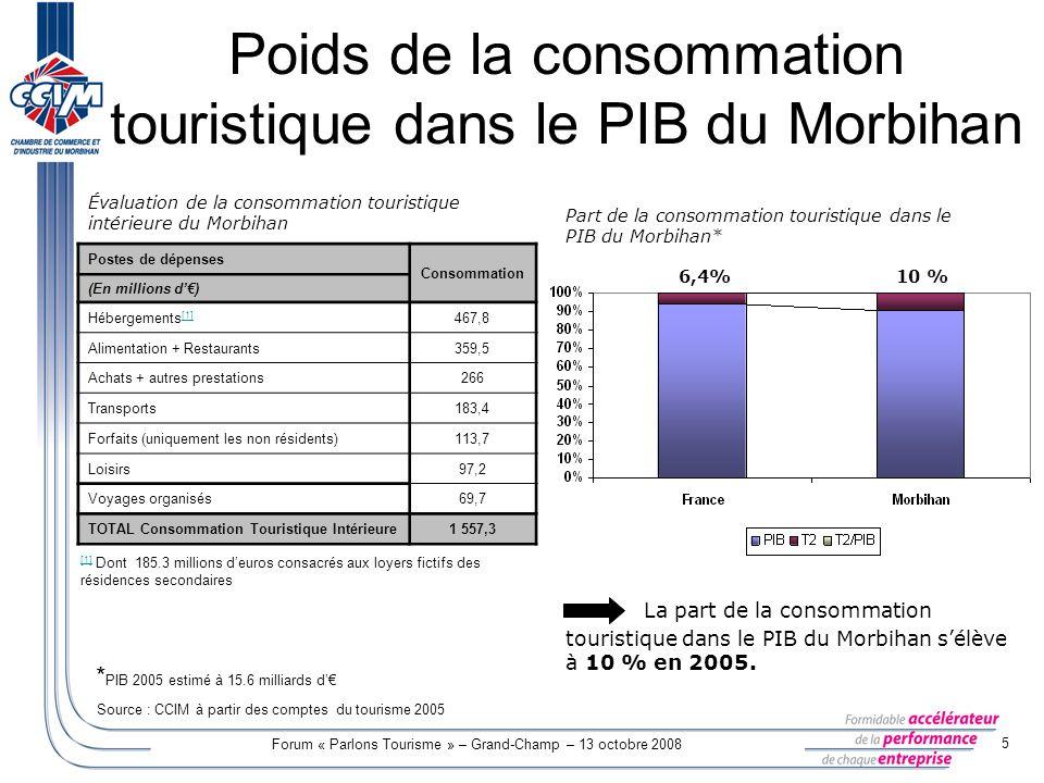 Forum « Parlons Tourisme » – Grand-Champ – 13 octobre 2008 5 Poids de la consommation touristique dans le PIB du Morbihan Évaluation de la consommatio