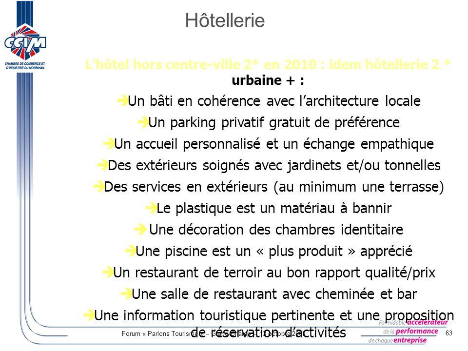 Forum « Parlons Tourisme » – Grand-Champ – 13 octobre 2008 63 Lhôtel hors centre-ville 2* en 2010 : idem hôtellerie 2 * urbaine + : Un bâti en cohéren
