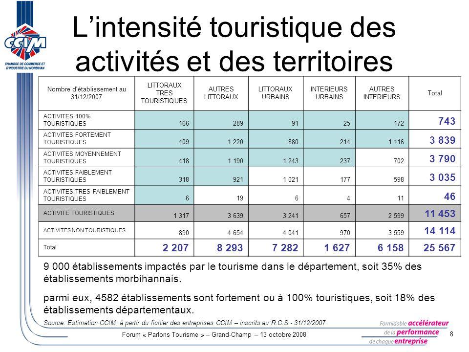 Forum « Parlons Tourisme » – Grand-Champ – 13 octobre 2008 9 Lemploi salarié touristique Effectif salarié direct du tourisme : 11 000 en moyenne (5.5% de lemploi salarié total) jusquà 18 000 en août (8.7% de lemploi salarié) Le morbihan : département breton avec la plus forte proportion demploi salarié direct dans le tourisme (4.6% au niveau régional).