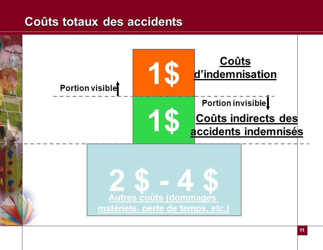 11 Coûts totaux des accidents 1$ 2 $ - 4 $ Portion visible Coûts dindemnisation Portion invisible Autres coûts (dommages matériels, perte de temps, et