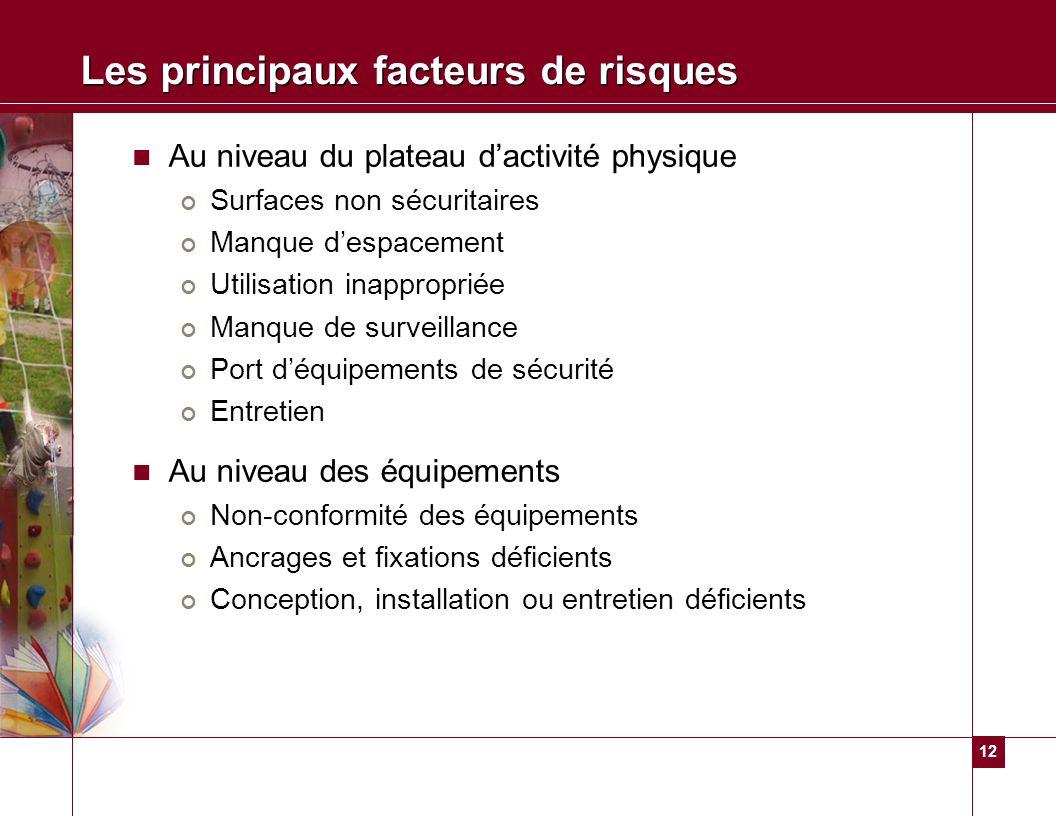 12 Les principaux facteurs de risques Au niveau du plateau dactivité physique Surfaces non sécuritaires Manque despacement Utilisation inappropriée Ma