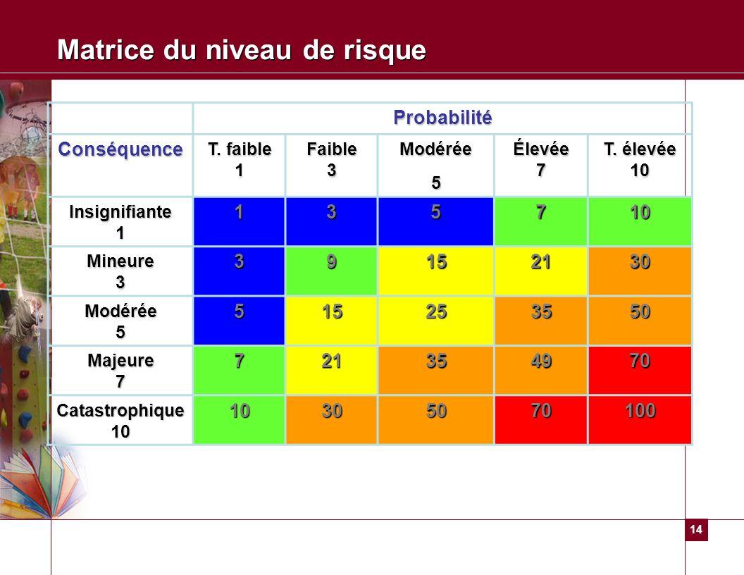14 Matrice du niveau de risque Probabilité Conséquence T. faible 1 Faible 3 Modérée5 Élevée 7 T. élevée 10 Insignifiante 1 135710 Mineure 3 39152130 M