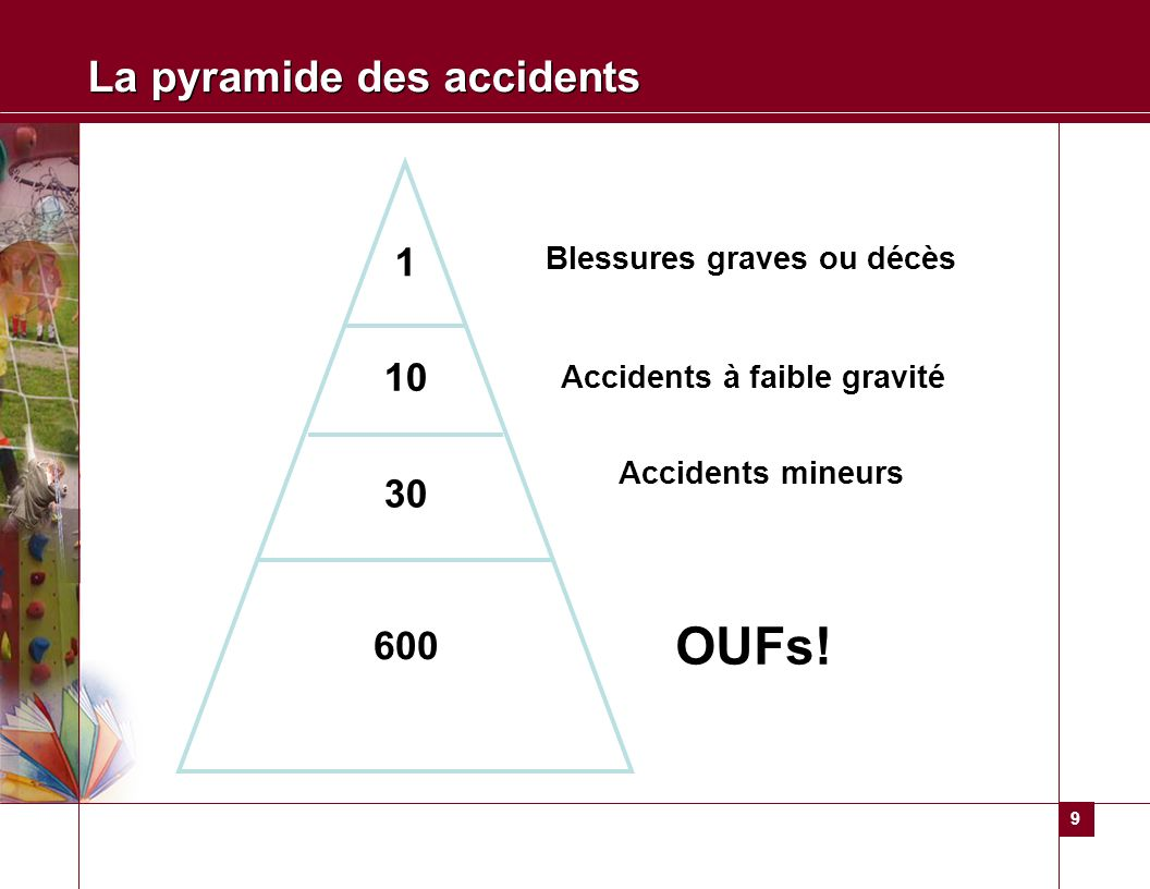 9 La pyramide des accidents 1 10 30 600 Blessures graves ou décès Accidents à faible gravité Accidents mineurs OUFs!