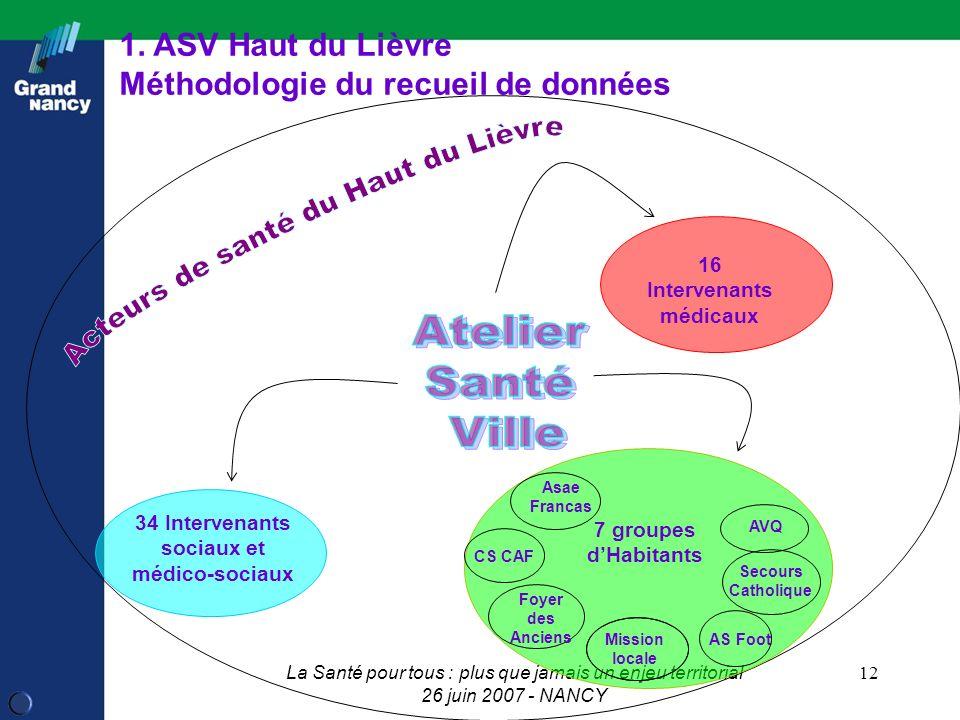 La Santé pour tous : plus que jamais un enjeu territorial 26 juin 2007 - NANCY 12 16 Intervenants médicaux 1.