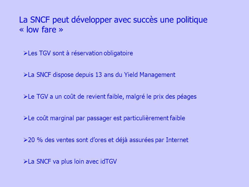 La SNCF peut développer avec succès une politique « low fare » Les TGV sont à réservation obligatoire La SNCF dispose depuis 13 ans du Yield Management Le TGV a un coût de revient faible, malgré le prix des péages Le coût marginal par passager est particulièrement faible 20 % des ventes sont dores et déjà assurées par Internet La SNCF va plus loin avec idTGV