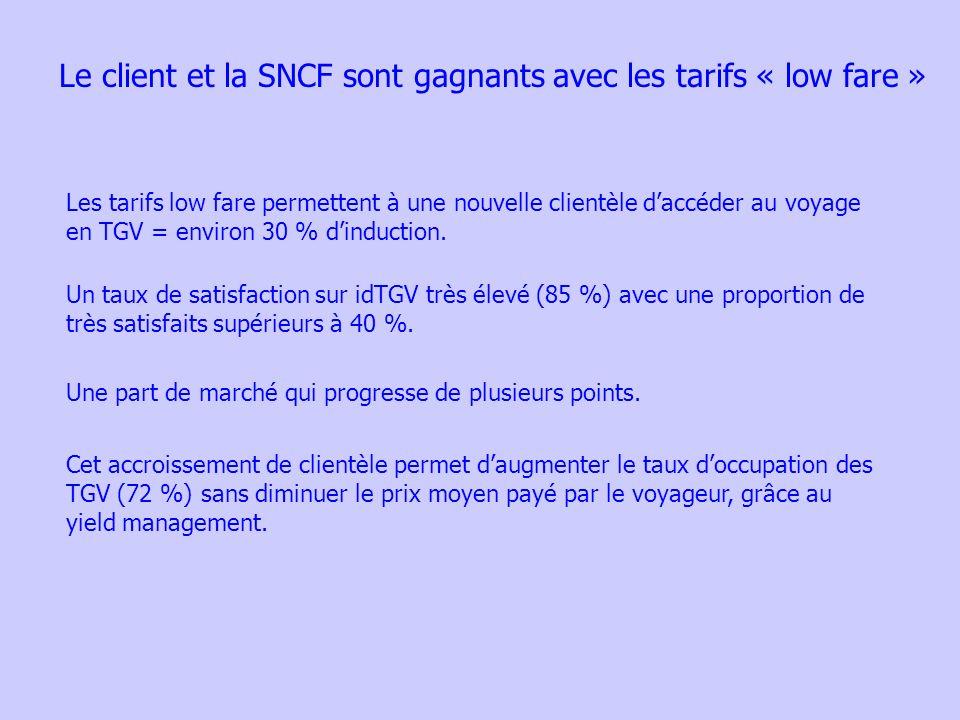 Le client et la SNCF sont gagnants avec les tarifs « low fare » Les tarifs low fare permettent à une nouvelle clientèle daccéder au voyage en TGV = environ 30 % dinduction.