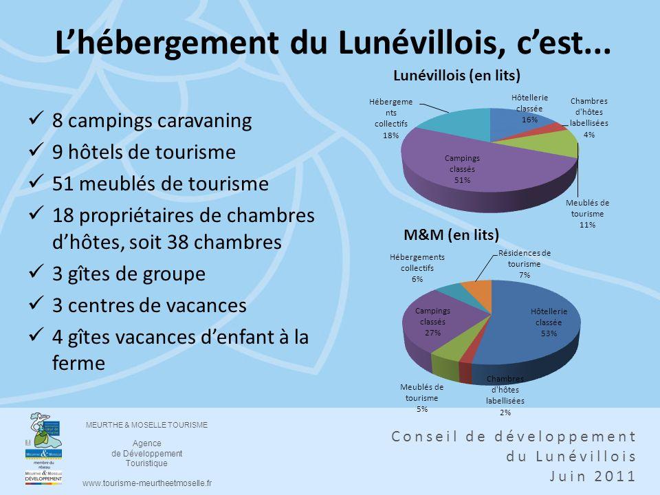 MEURTHE & MOSELLE TOURISME Agence de Développement Touristique www.tourisme-meurtheetmoselle.fr Conseil de développement du Lunévillois Juin 2011 Lhéb