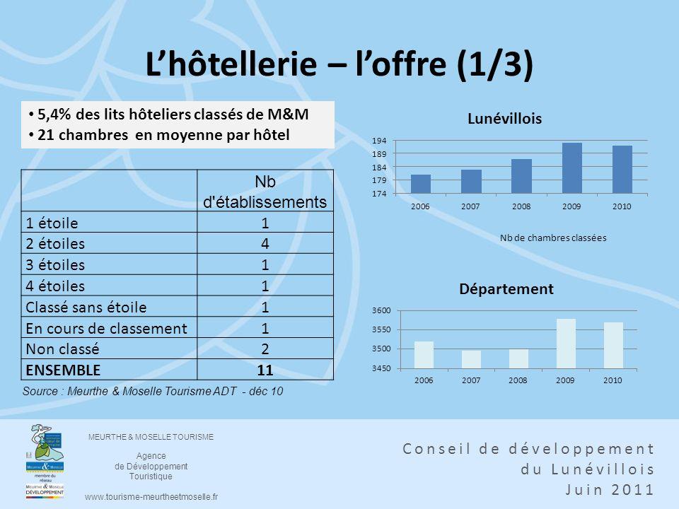 MEURTHE & MOSELLE TOURISME Agence de Développement Touristique www.tourisme-meurtheetmoselle.fr Conseil de développement du Lunévillois Juin 2011 Lhôt
