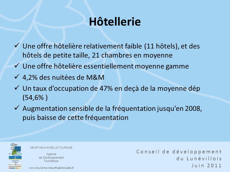 MEURTHE & MOSELLE TOURISME Agence de Développement Touristique www.tourisme-meurtheetmoselle.fr Conseil de développement du Lunévillois Juin 2011 Hôte