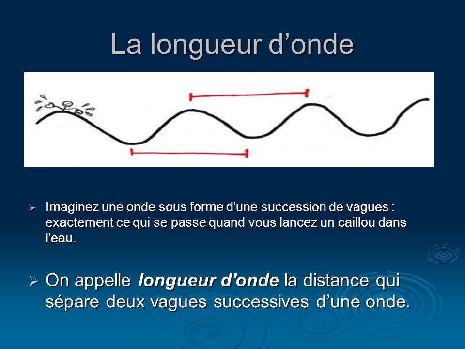 La longueur donde Imaginez une onde sous forme d'une succession de vagues : exactement ce qui se passe quand vous lancez un caillou dans l'eau. Imagin