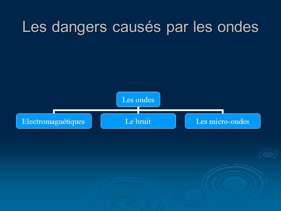 Les dangers causés par les ondes Les ondes ElectromagnétiquesLe bruitLes micro-ondes