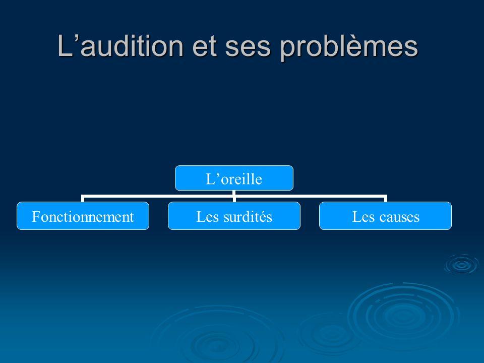 Laudition et ses problèmes Loreille FonctionnementLes surditésLes causes