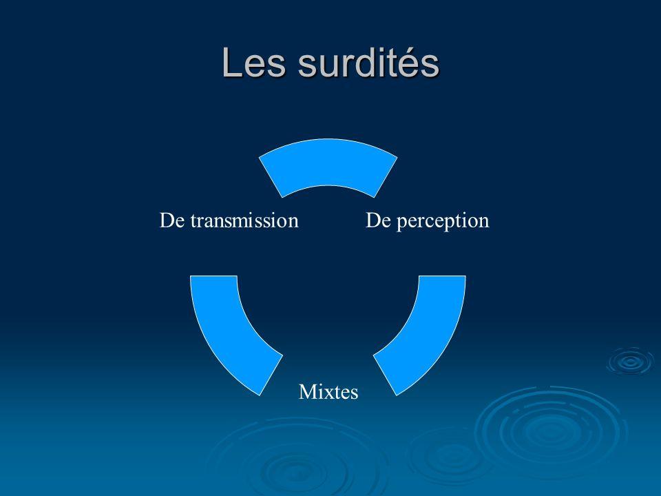 Les surdités De perception Mixtes De transmission