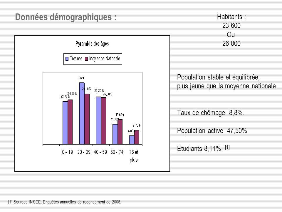 Données démographiques : Population stable et équilibrée, plus jeune que la moyenne nationale.